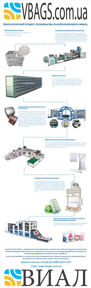 Технология производства полипропиленовых мешков